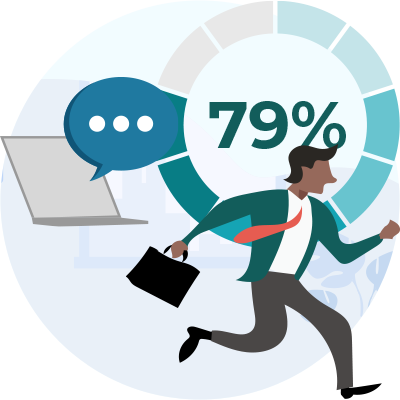 79 percent of respondents said that communicating virtually encourages them to work reactively, rather than strategically, in their day to day work.