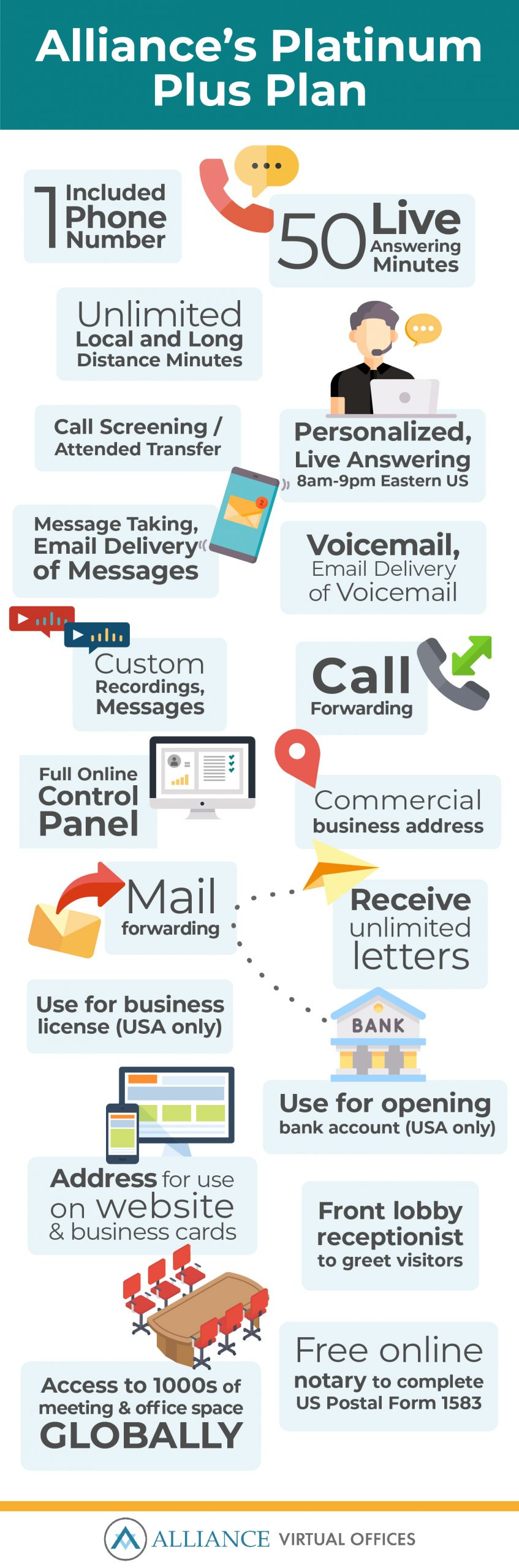 In addition to a mailing address, virtual office plans offer key business support services necessary to running your business' day-to-day operations - infographic