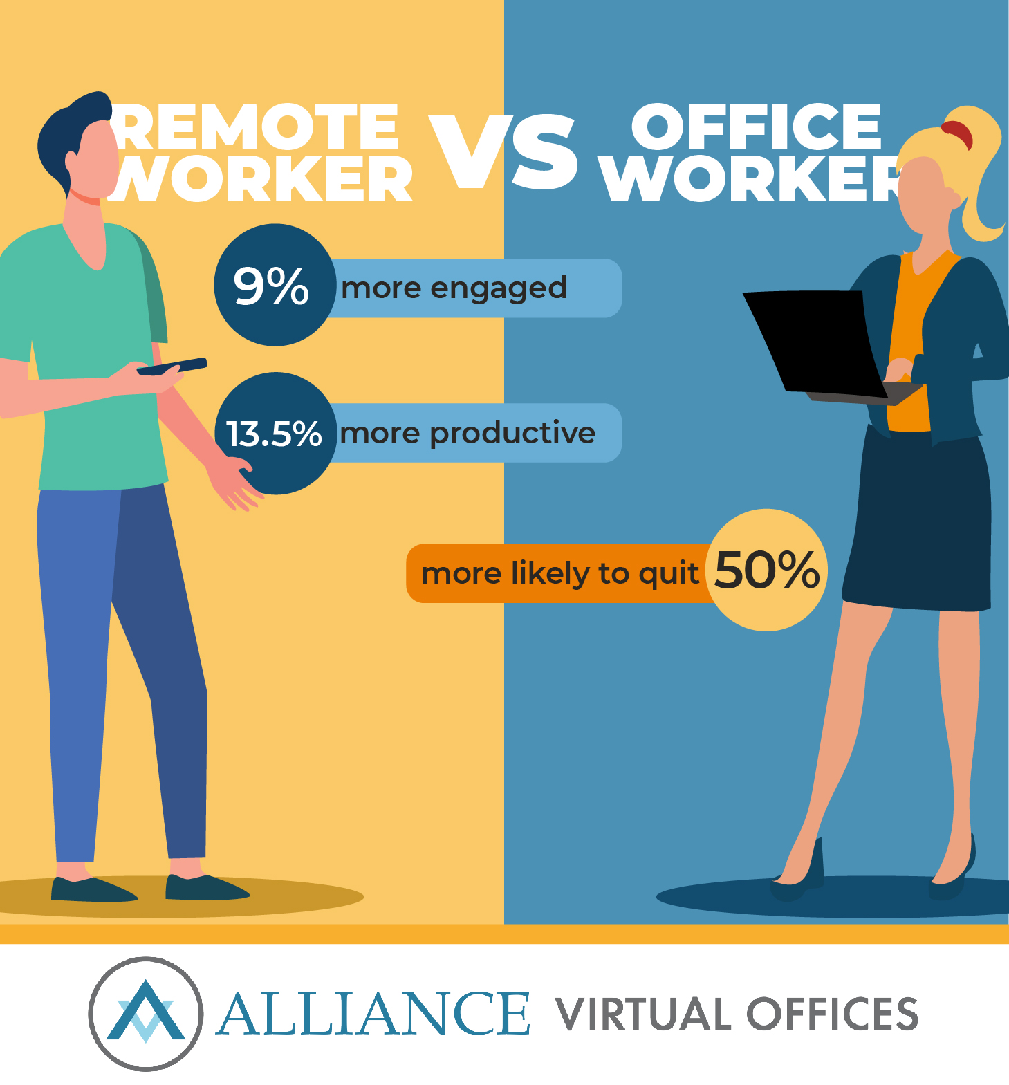 According to a two-year study by Stanford University, remote workers are, on average, 9% more engaged and 13.5% more productive than their office-based counterparts.