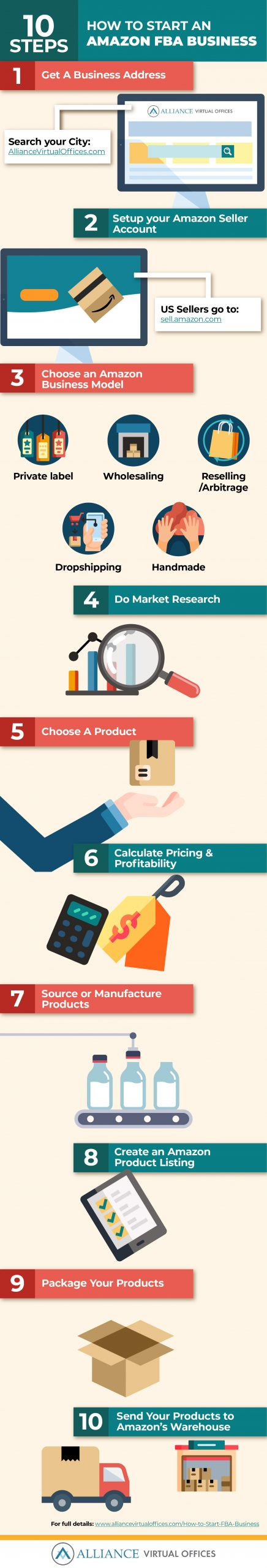 how to start an amazon fba business steps - infographic