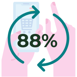 In fact, a Gomez study found that 88% of online consumers are less likely to return to a site after a bad experience. - statistic icon