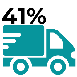"""Data suggests that """"the cost of providing last-mile services accounts for 41% of overall supply chain costs"""", which is more than double than any other category of spend in the process.  - statistic icon"""
