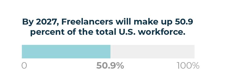 10-Statistic-50percent-freelancer-1