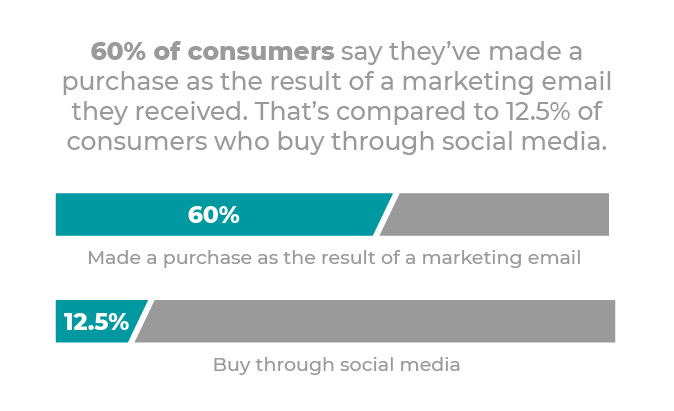 statistic purchase marketing email